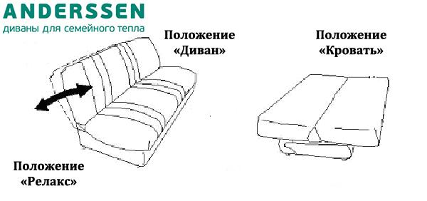 механизм трансформации клик кляк диван книжка статьи фабрики